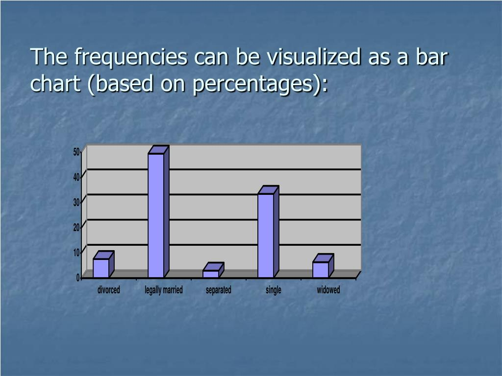 The frequencies can be visualized as a bar chart (based on percentages):