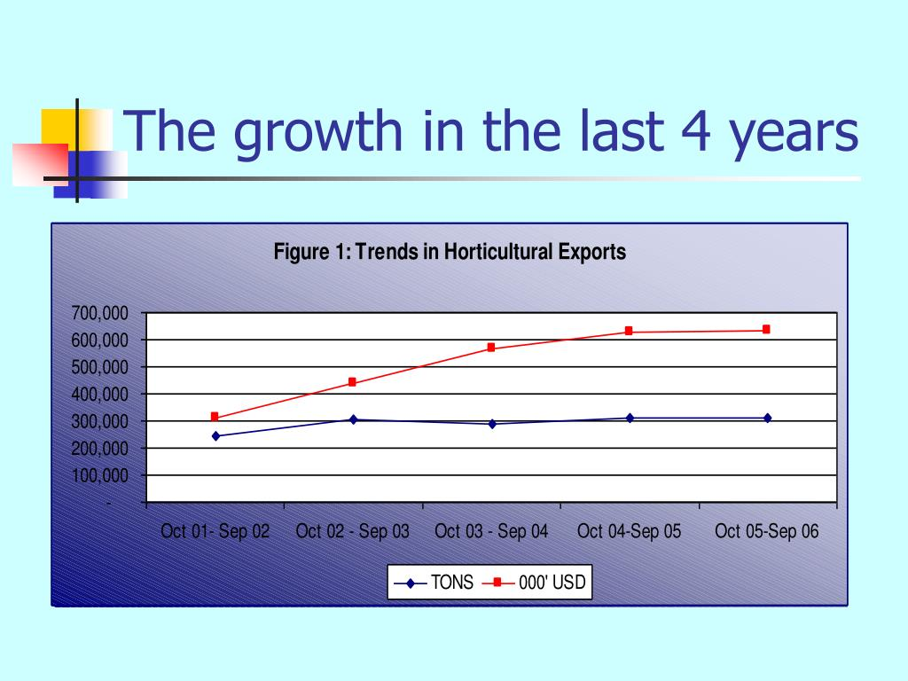 The growth in the last 4 years