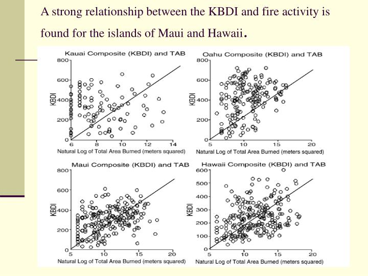 A strong relationship between the KBDI and fire activity is found for the islands of Maui and Hawaii