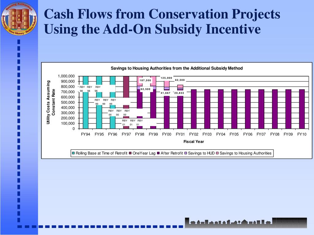 Cash Flows from Conservation Projects Using the Add-On Subsidy Incentive
