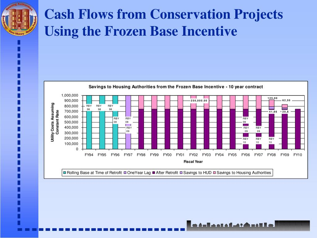 Cash Flows from Conservation Projects Using the Frozen Base Incentive