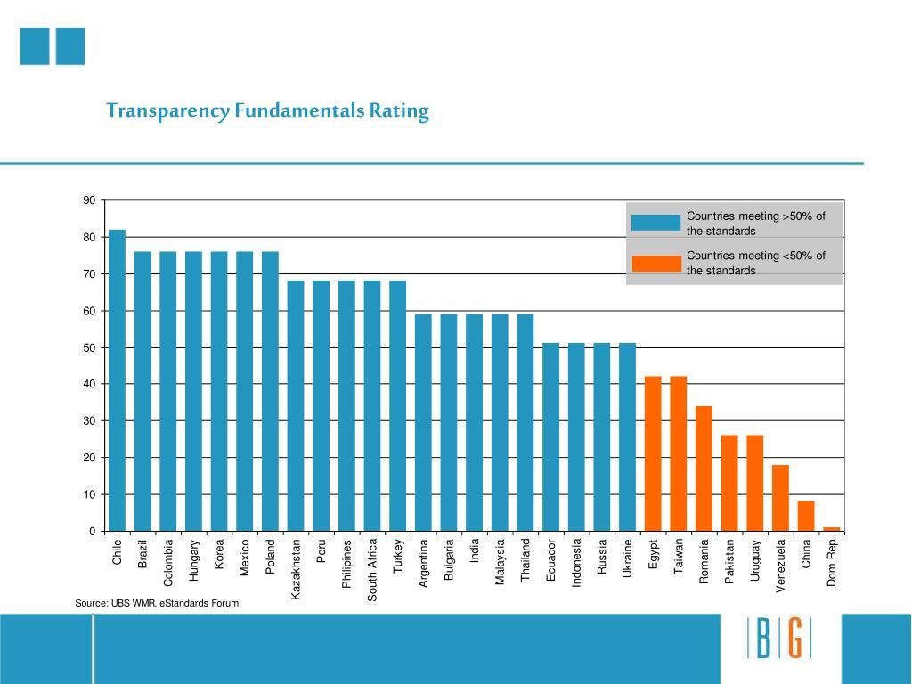Transparency Fundamentals Rating