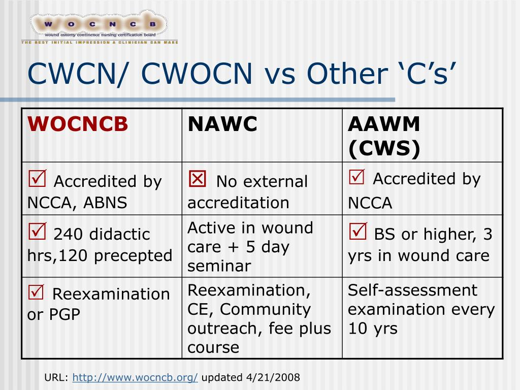 CWCN/ CWOCN vs Other 'C's'