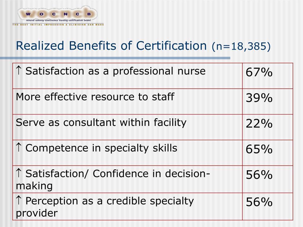 Realized Benefits of Certification