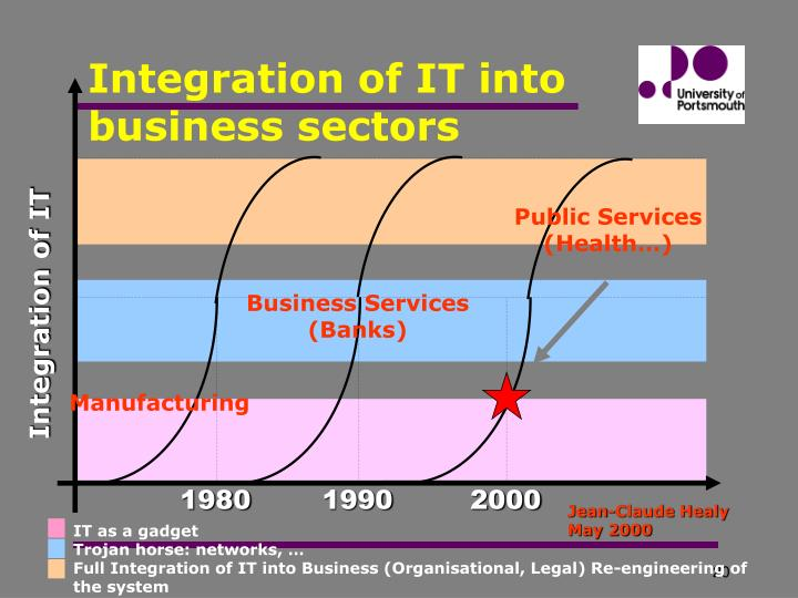Integration of IT into business sectors
