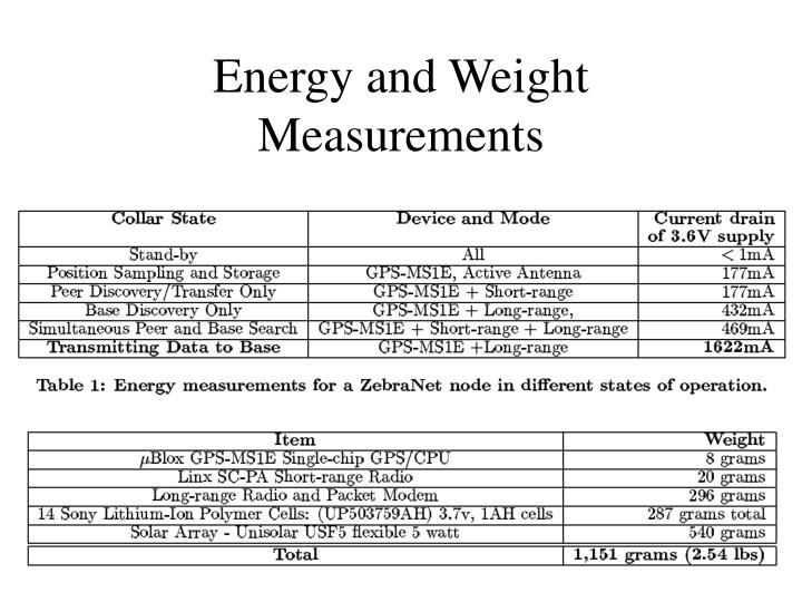 Energy and Weight Measurements