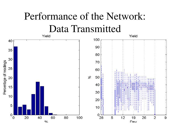 Performance of the Network: