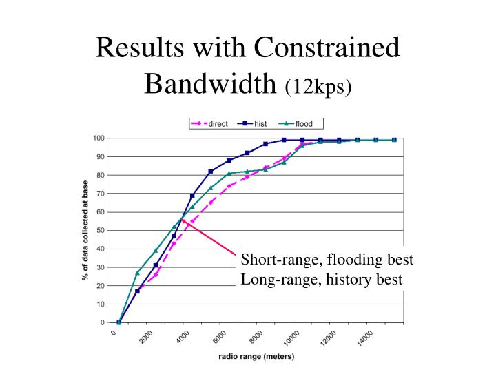 Results with Constrained Bandwidth