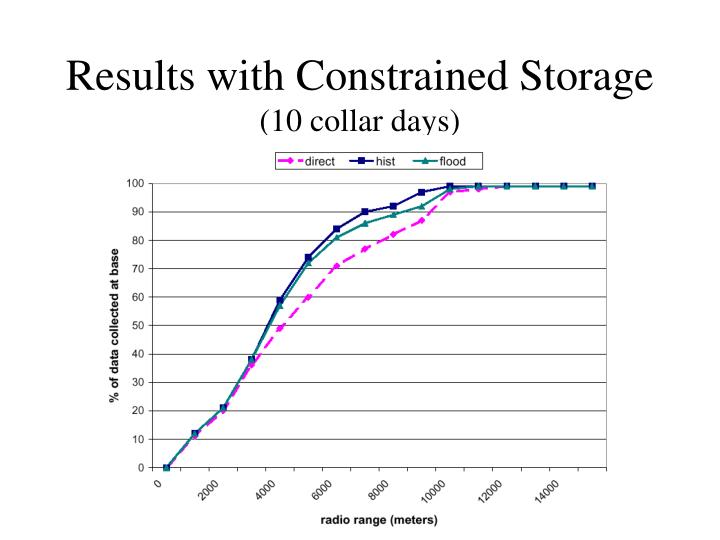 Results with Constrained Storage