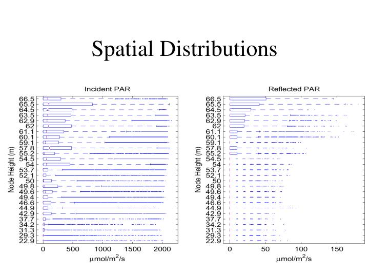 Spatial Distributions