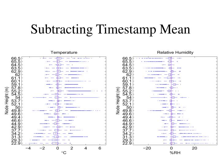 Subtracting Timestamp Mean