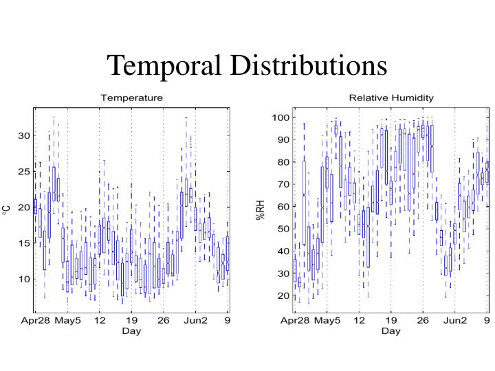 Temporal Distributions