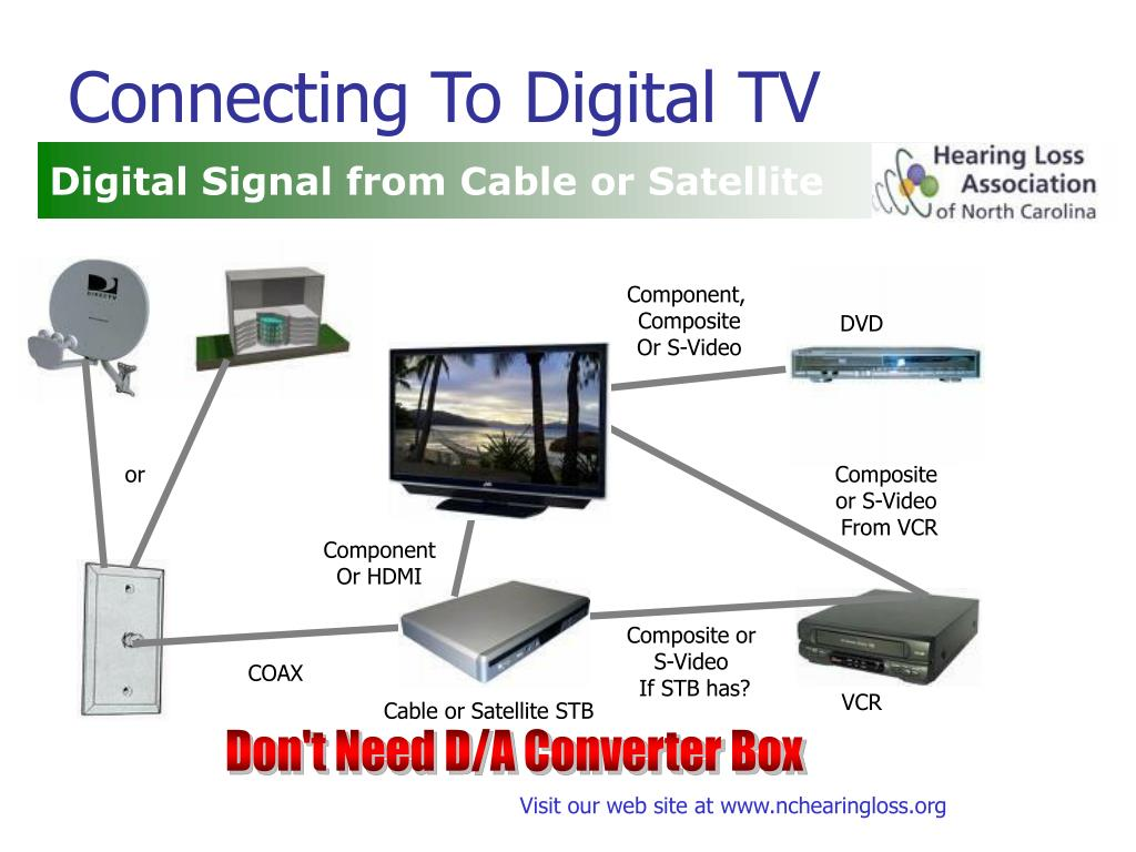 Connecting To Digital TV