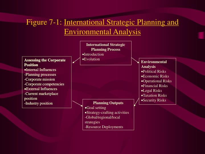 Figure 7 1 international strategic planning and environmental analysis