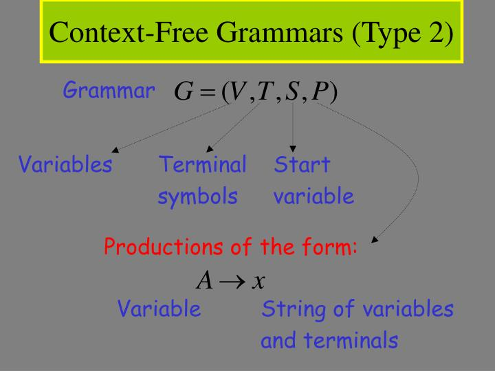 Context-Free Grammars (Type 2)