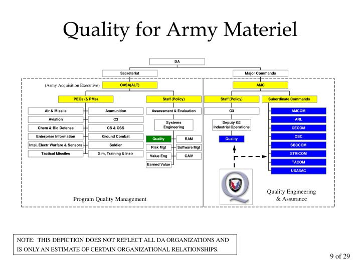 Quality for Army Materiel