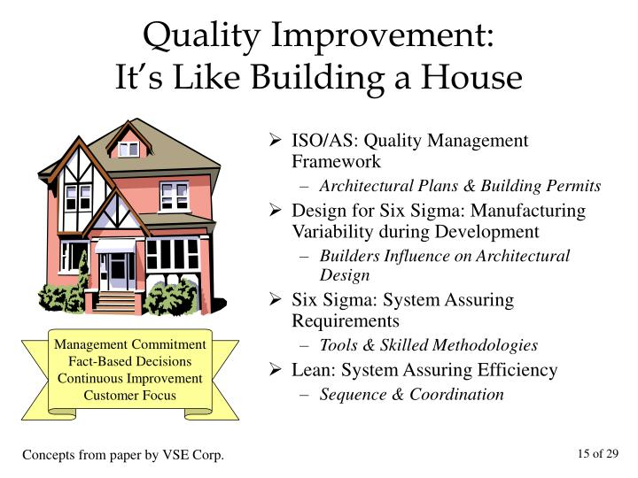 Quality Improvement:               It's Like Building a House