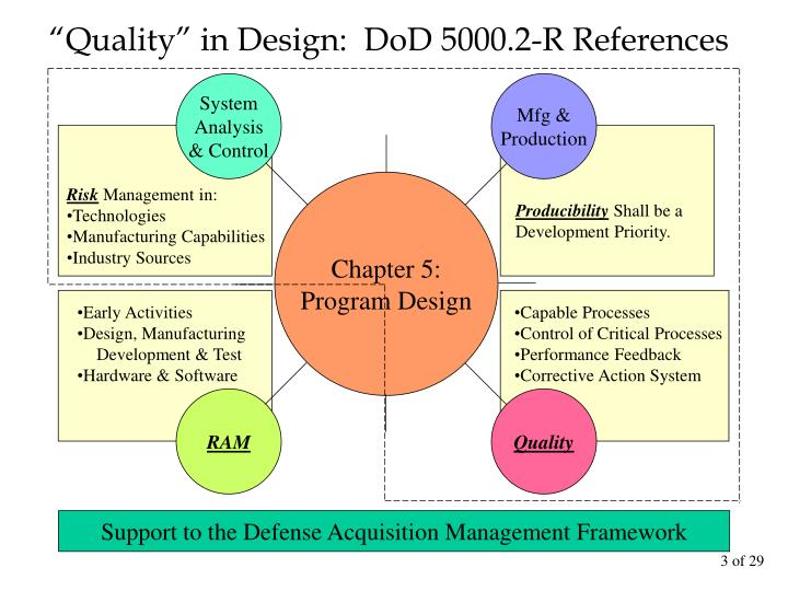 """""""Quality"""" in Design:  DoD 5000.2-R References"""