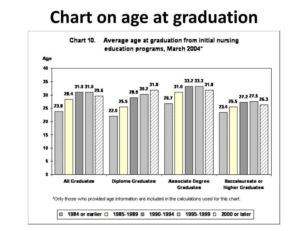 Chart on age at graduation