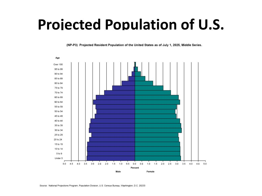 Projected Population of U.S.