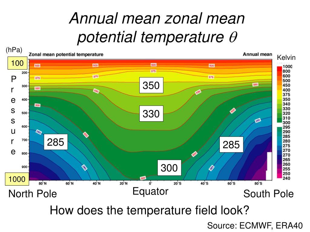 Annual mean zonal mean
