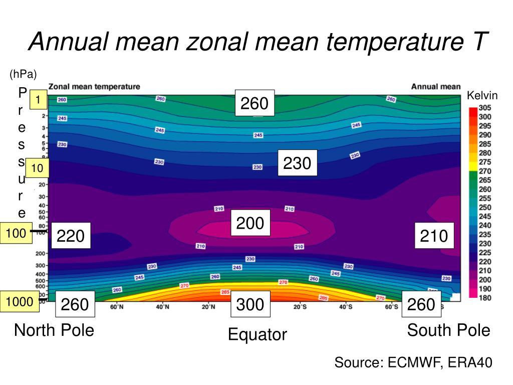 Annual mean zonal mean temperature