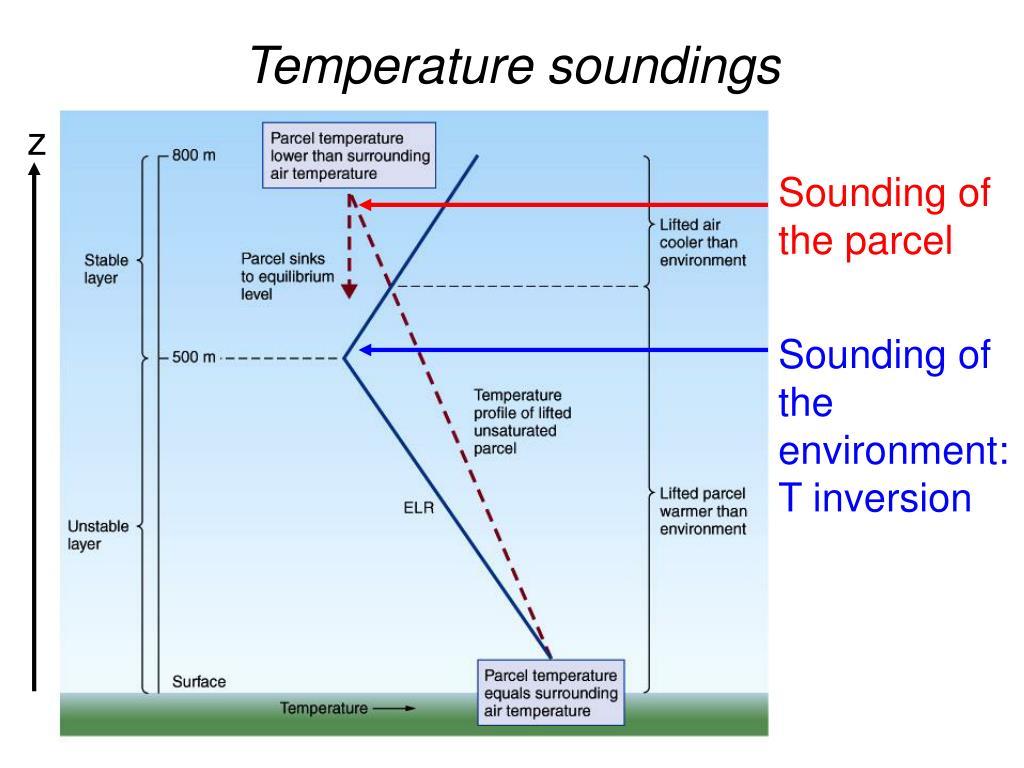 Temperature soundings