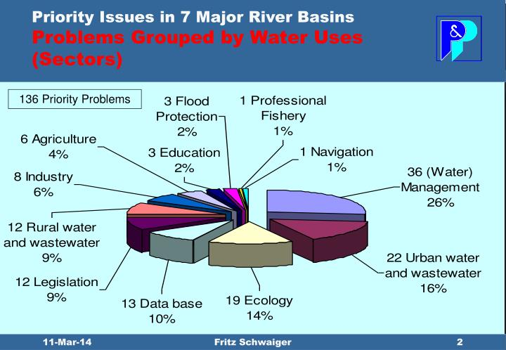 Priority issues in 7 major river basins problems grouped by water uses sectors