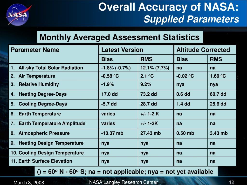 Overall Accuracy of NASA: