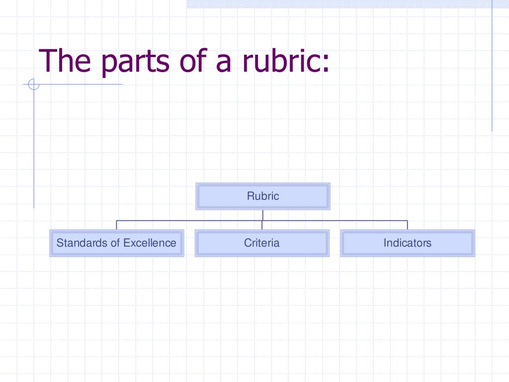 The parts of a rubric: