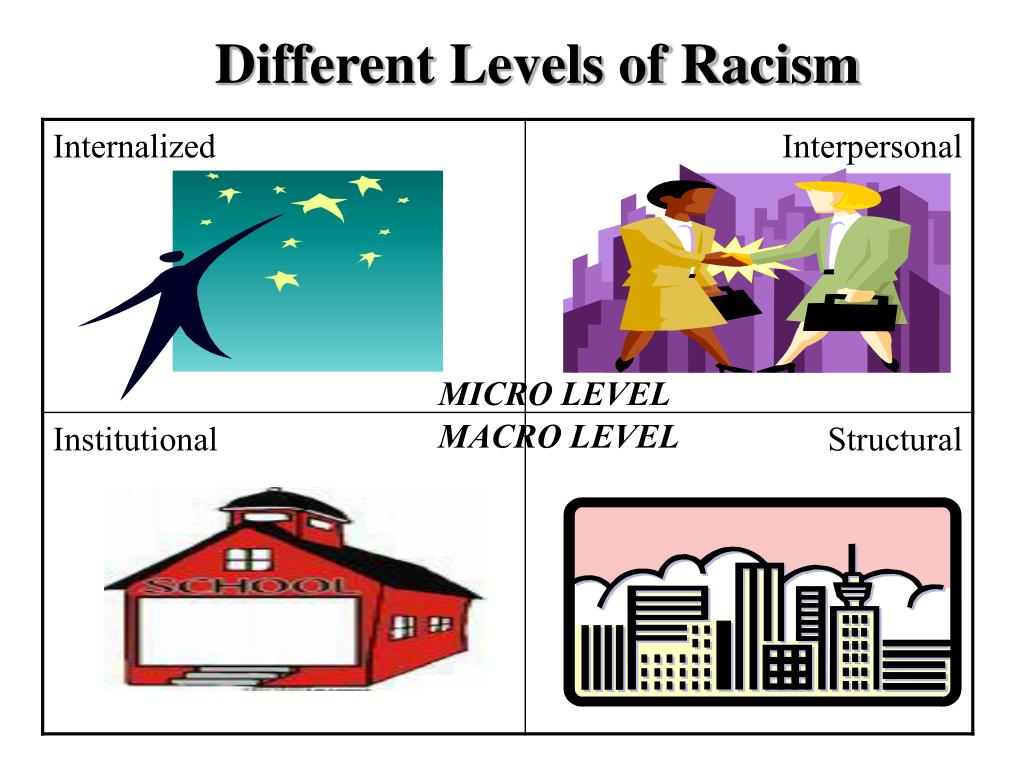 Different Levels of Racism