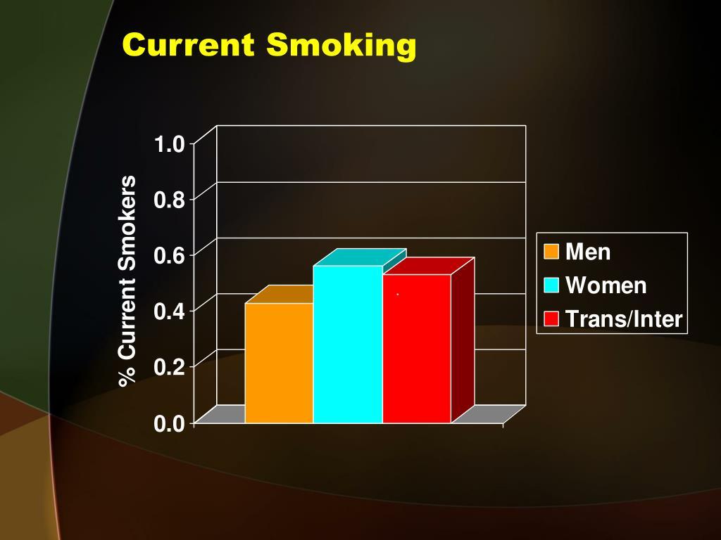Current Smoking