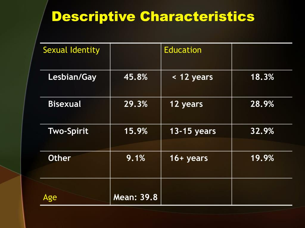 Descriptive Characteristics