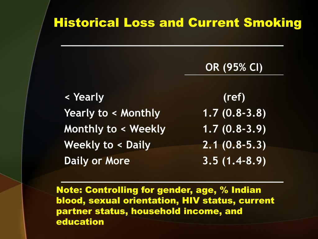 Historical Loss and Current Smoking
