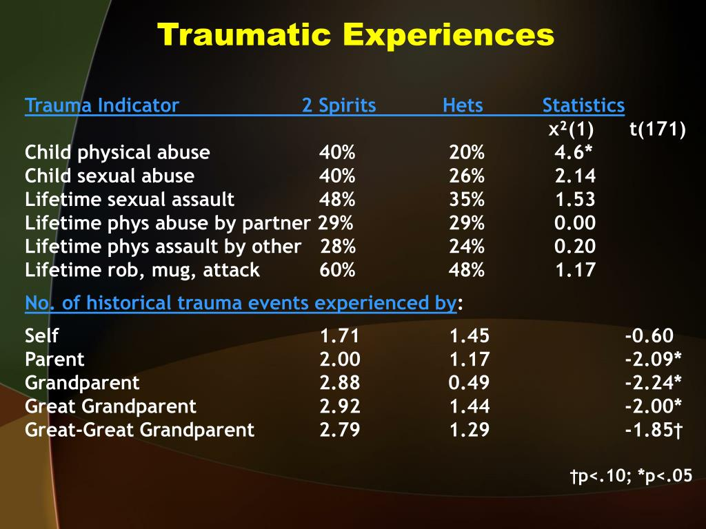 Traumatic Experiences