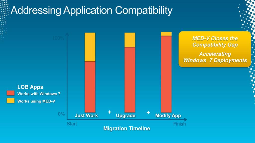 Addressing Application Compatibility
