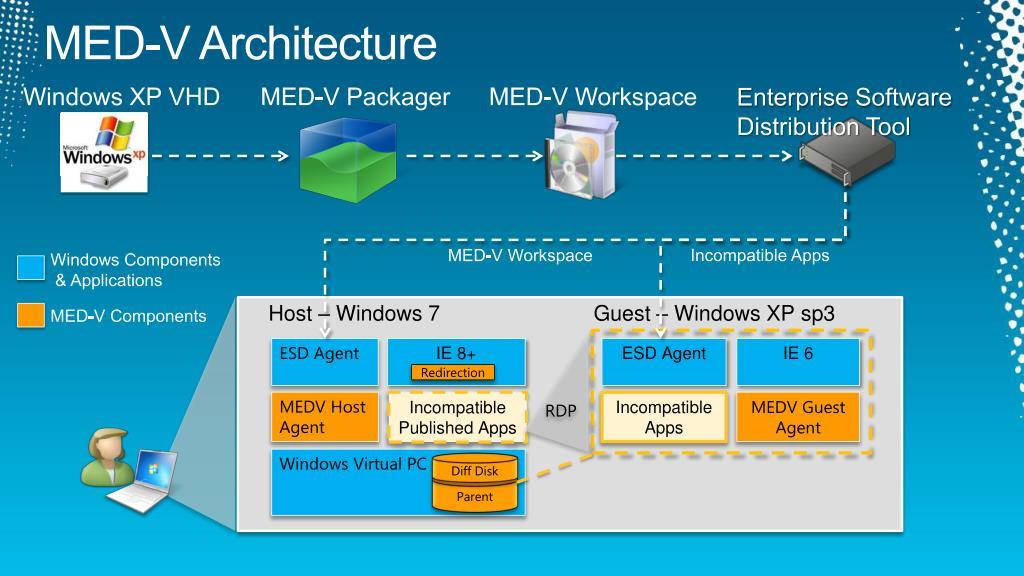 MED-V Architecture
