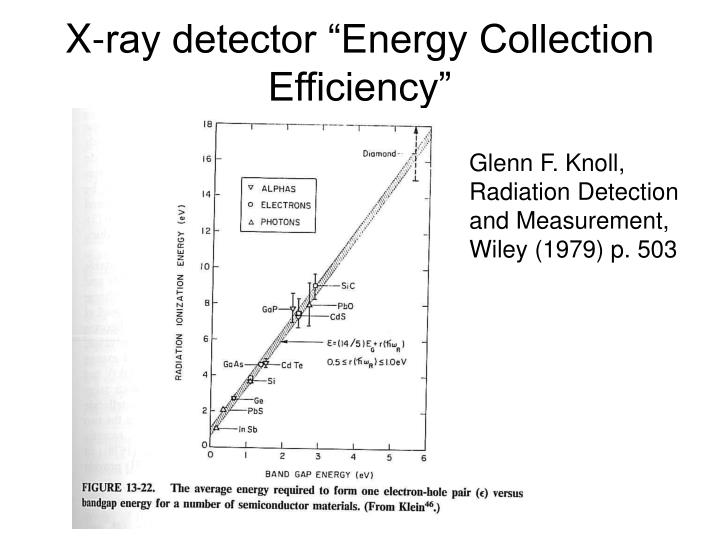 """X-ray detector """"Energy Collection Efficiency"""""""