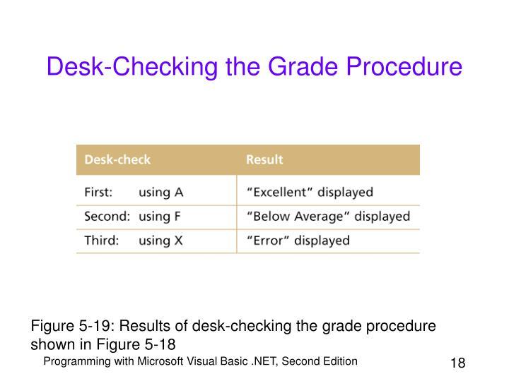 Desk-Checking the Grade Procedure