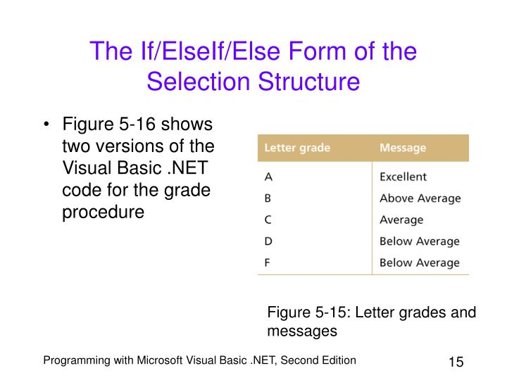 The If/ElseIf/Else Form of the Selection Structure