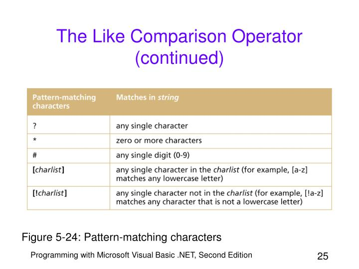 The Like Comparison Operator (continued)