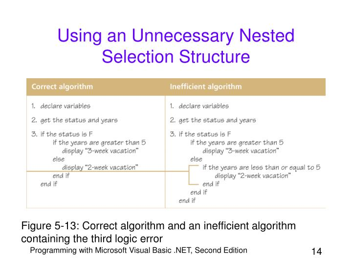 Using an Unnecessary Nested Selection Structure