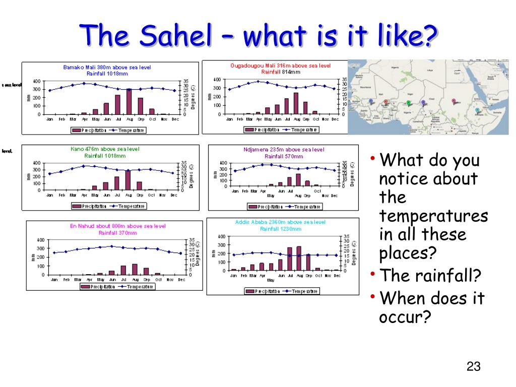 The Sahel – what is it like?