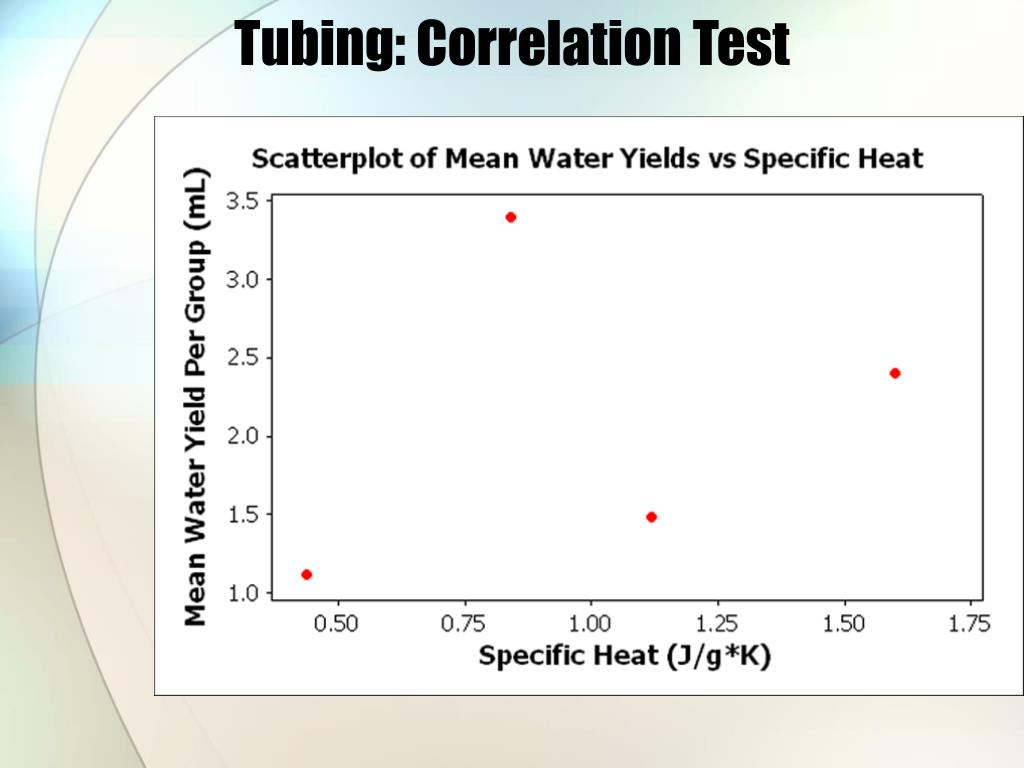 Tubing: Correlation Test