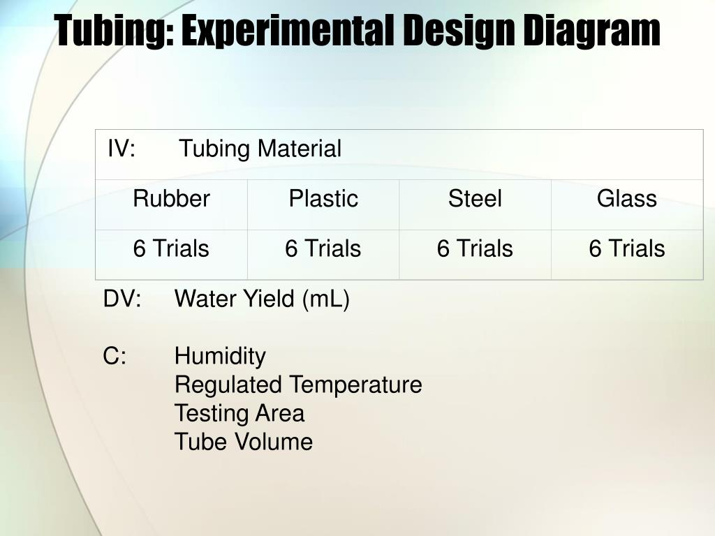 Tubing: Experimental Design Diagram