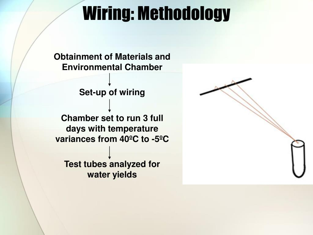 Wiring: Methodology