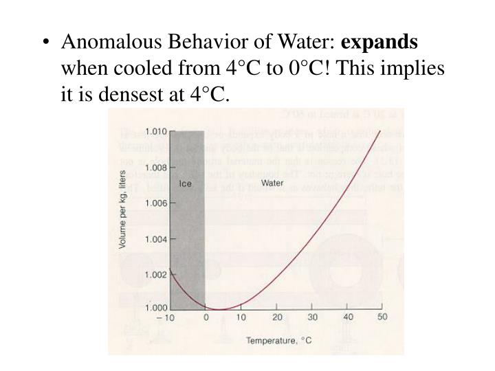 Anomalous Behavior of Water: