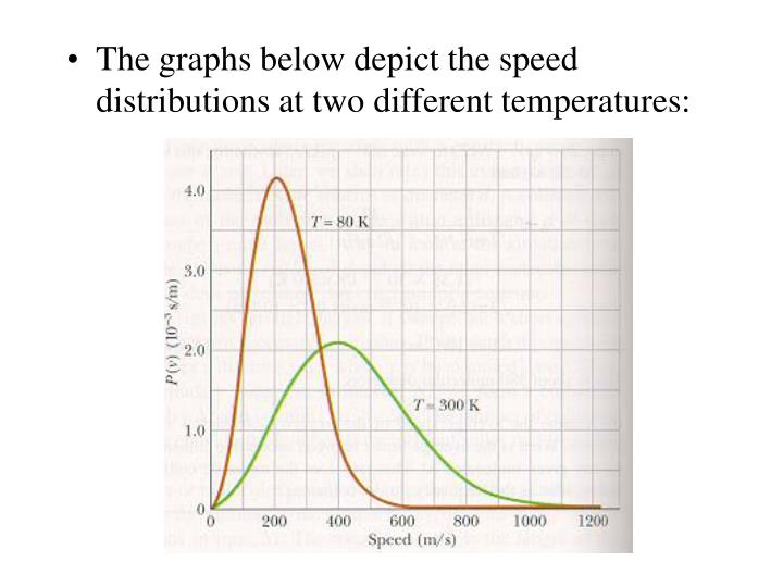 The graphs below depict the speed distributions at two different temperatures: