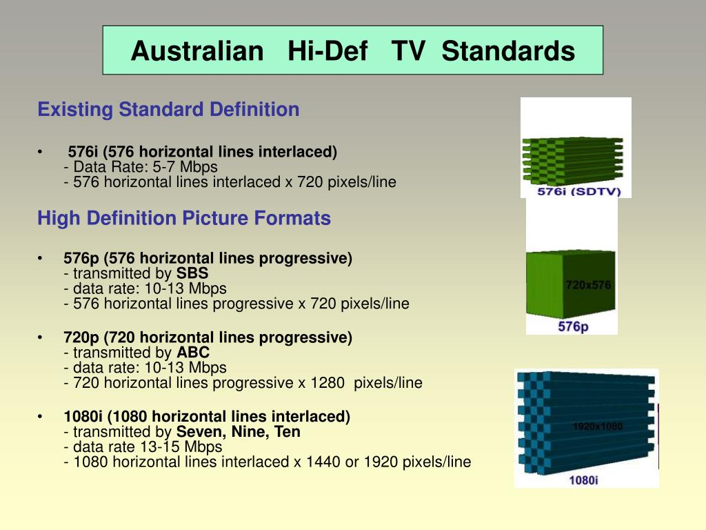 Australian   Hi-Def   TV  Standards