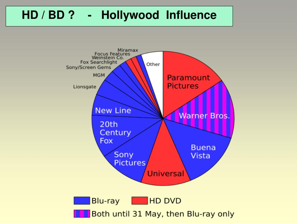 HD / BD ?    -   Hollywood  Influence